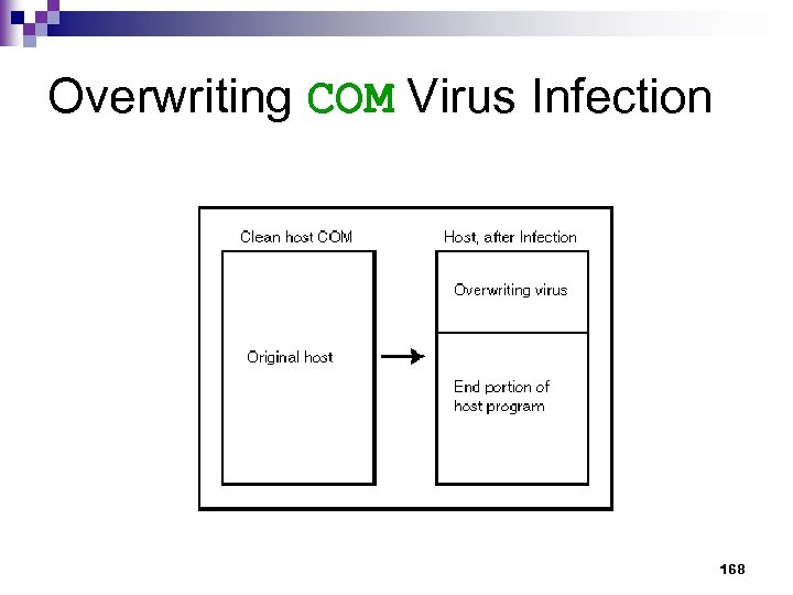 Overwriting COM Virus Infection 168