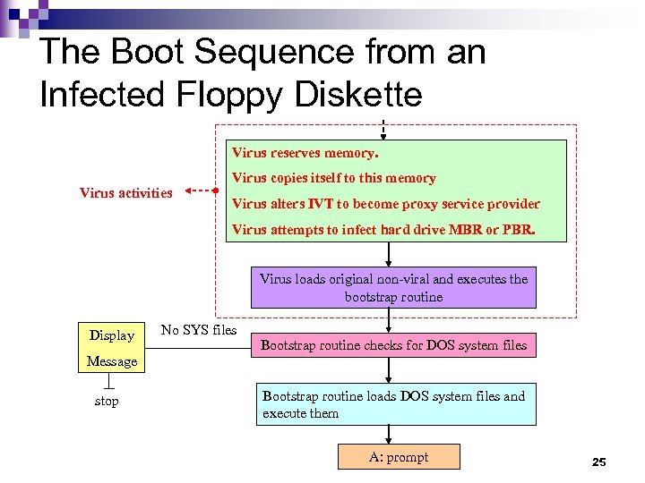 The Boot Sequence from an Infected Floppy Diskette Virus reserves memory. Virus activities Virus