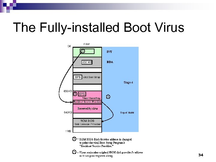 The Fully-installed Boot Virus IVT BDA Stage 4 Top of RAM 34