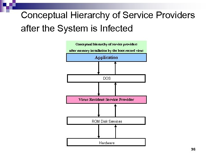 Conceptual Hierarchy of Service Providers after the System is Infected Conceptual hierarchy of service