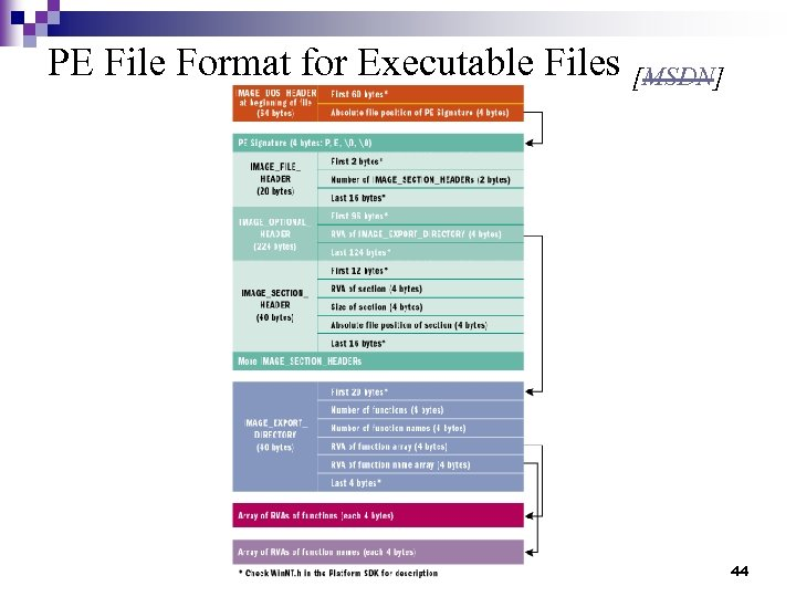 PE File Format for Executable Files [MSDN] 44
