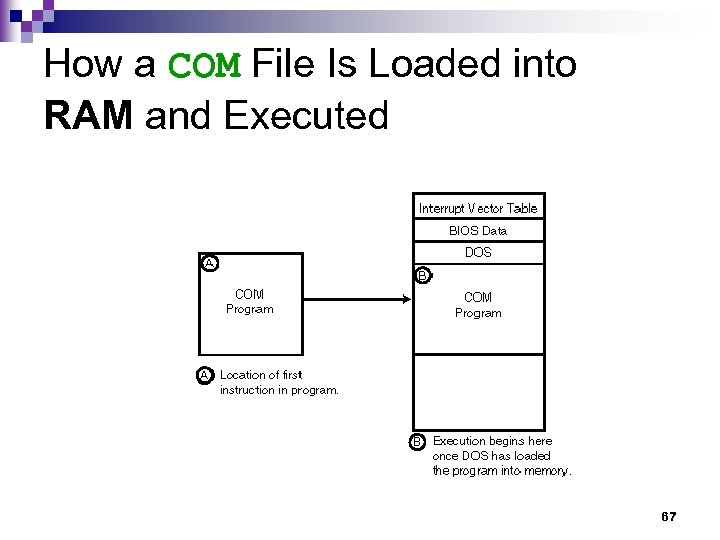 How a COM File Is Loaded into RAM and Executed 67