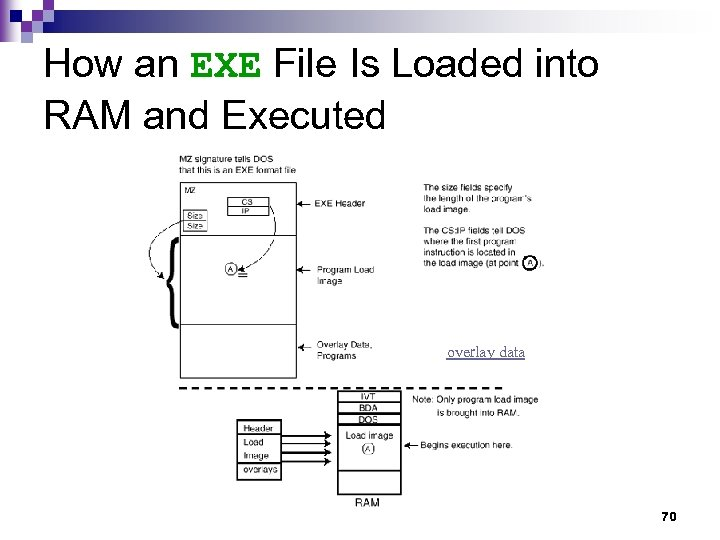 How an EXE File Is Loaded into RAM and Executed overlay data 70