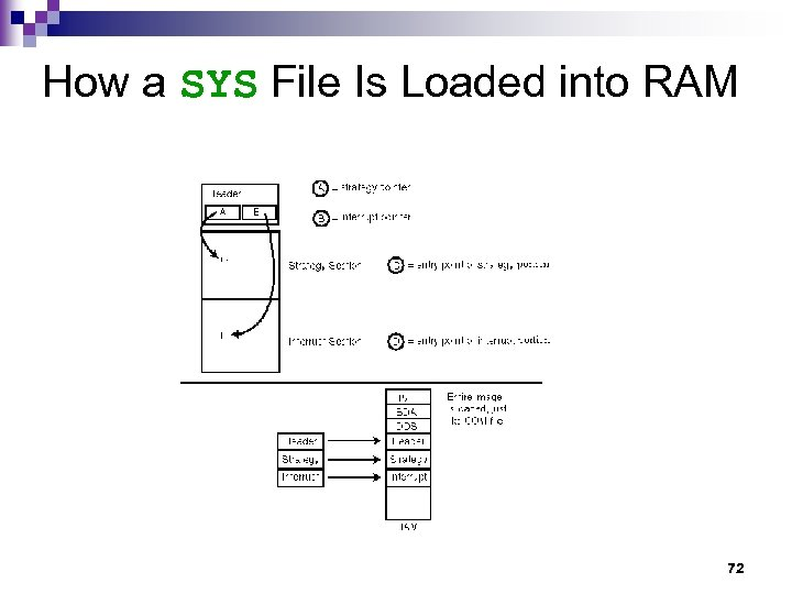 How a SYS File Is Loaded into RAM 72