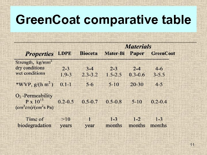 Green. Coat comparative table 11