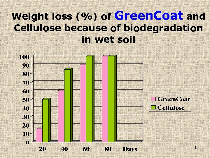 Weight loss (%) of Green. Coat and Cellulose because of biodegradation in wet soil