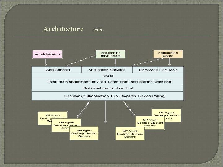 Architecture Contd. .