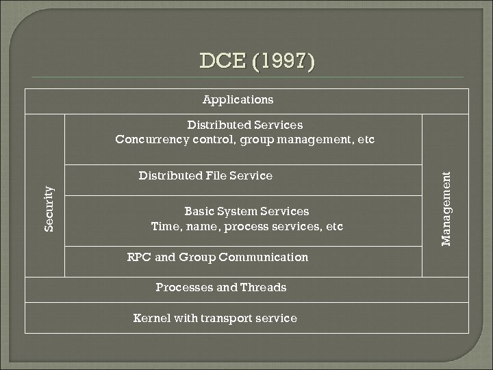 DCE (1997) Applications Security Distributed File Service Basic System Services Time, name, process services,