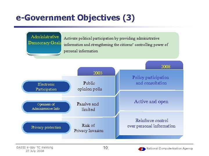 e-Government Objectives (3) Administrative Activate political participation by providing administrative Democracy Goals information and