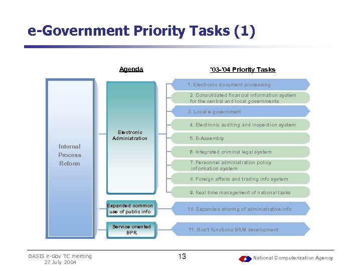 e-Government Priority Tasks (1) Agenda ' 03 -' 04 Priority Tasks 1. Electronic document