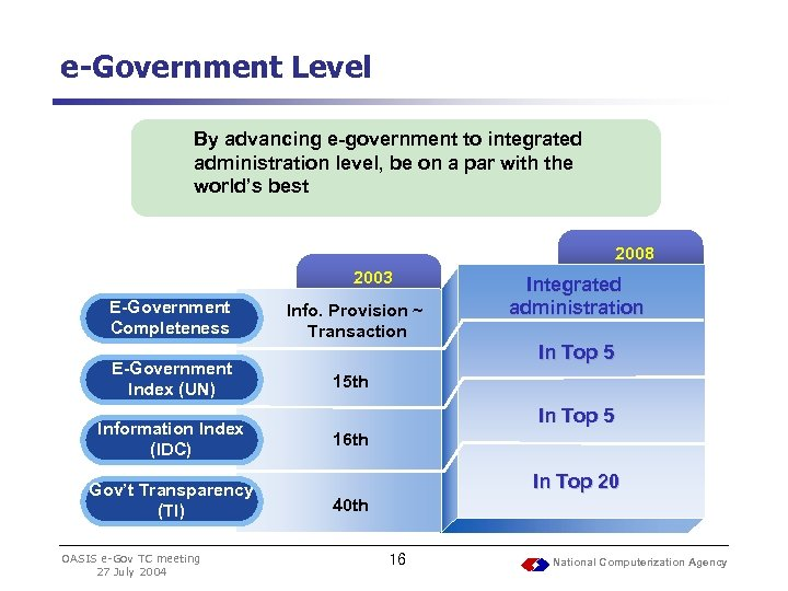 e-Government Level By advancing e-government to integrated administration level, be on a par with
