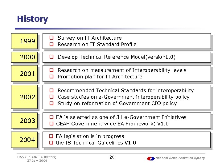 History 1999 q Survey on IT Architecture q Research on IT Standard Profile 2000