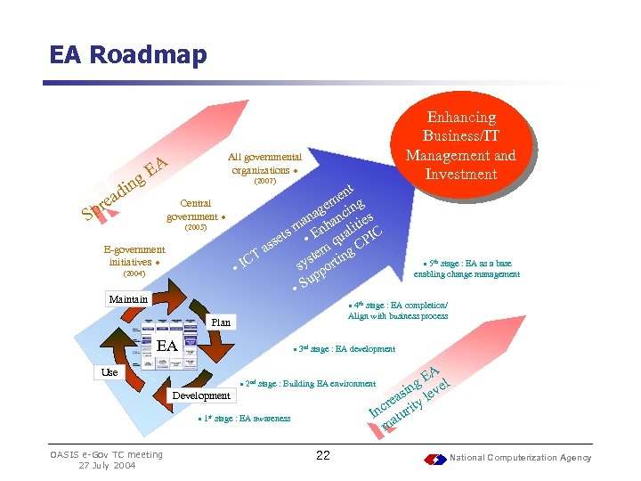 EA Roadmap ing d rea Sp All governmental organizations ● EA (2007) Central government