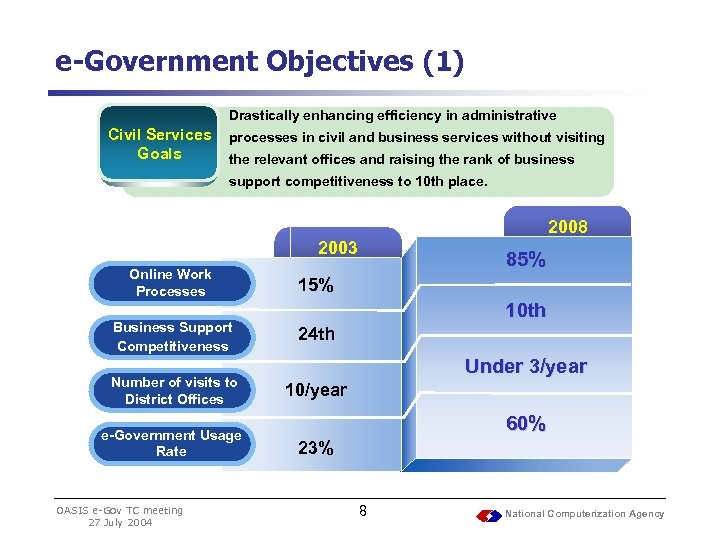 e-Government Objectives (1) Drastically enhancing efficiency in administrative Civil Services Goals processes in civil