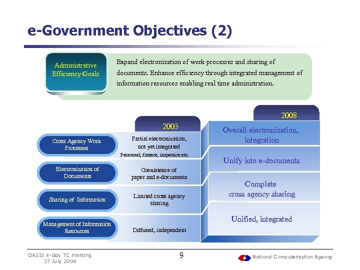 e-Government Objectives (2) Administrative Efficiency Goals Expand electronization of work processes and sharing of