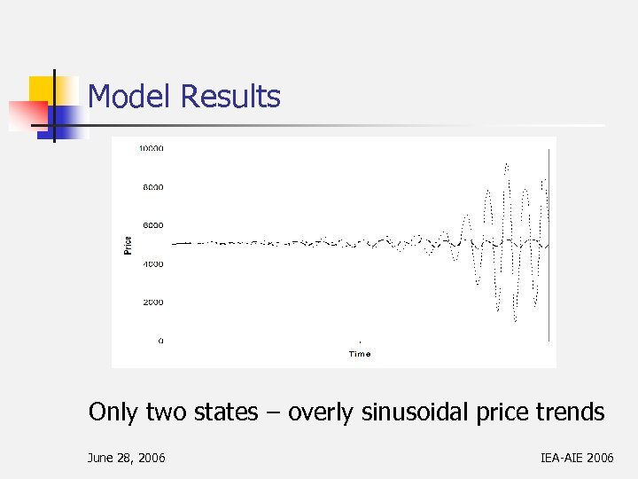 Model Results Only two states – overly sinusoidal price trends June 28, 2006 IEA-AIE
