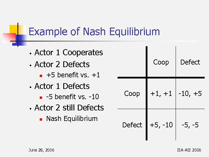 Example of Nash Equilibrium w w Actor 1 Cooperates Actor 2 Defects n w