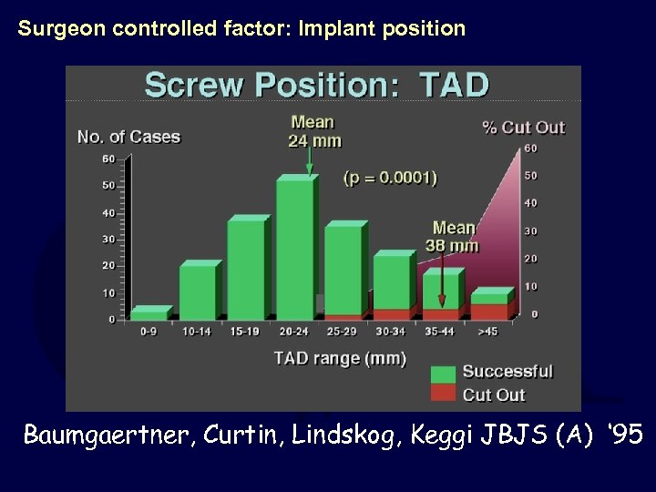 Surgeon controlled factor: Implant position Baumgaertner, Curtin, Lindskog, Keggi JBJS (A) ' 95