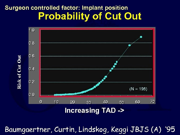 Surgeon controlled factor: Implant position Risk of Cut Out Probability of Cut Out Increasing