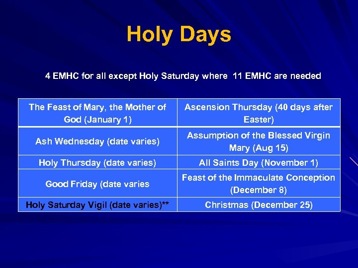 Holy Days 4 EMHC for all except Holy Saturday where 11 EMHC are needed