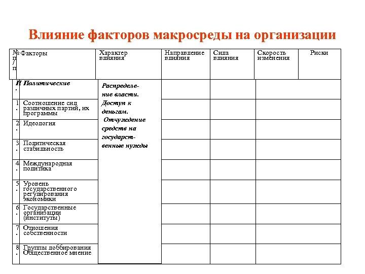 Влияние факторов макросреды на организации № Факторы п / п П Политические. 1 Соотношение