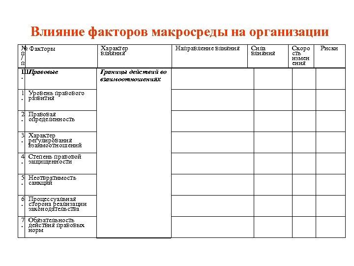Влияние факторов макросреды на организации № Факторы п / п ШПравовые. 1 Уровень правового