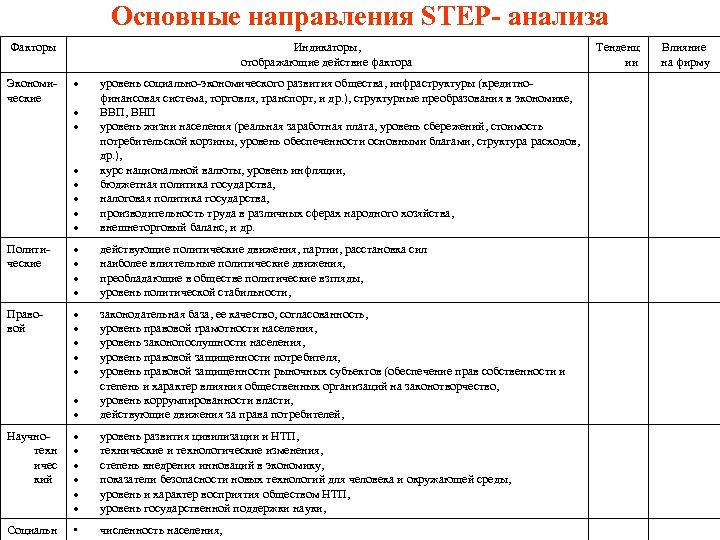 Основные направления STEP- анализа Факторы Экономические Индикаторы, отображающие действие фактора уровень социально-экономического развития общества,