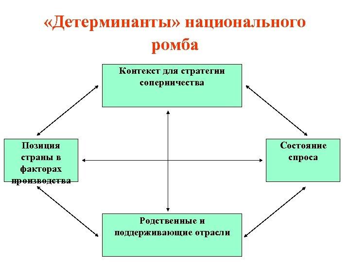 «Детерминанты» национального ромба Контекст для стратегии соперничества Позиция страны в факторах производства Состояние