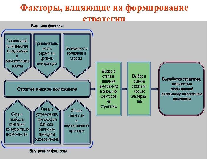 Факторы, влияющие на формирование стратегии