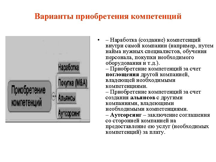 Варианты приобретения компетенций • – Наработка (создание) компетенций внутри самой компании (например, путем найма