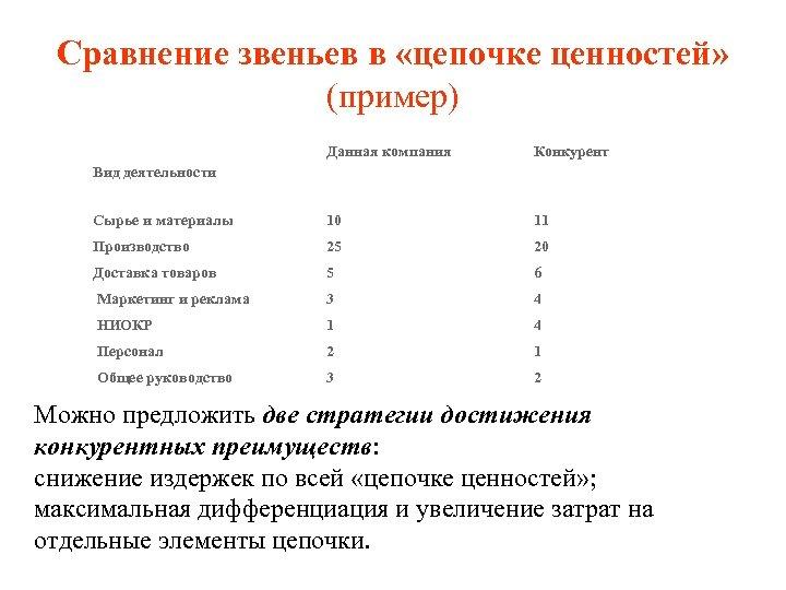 Сравнение звеньев в «цепочке ценностей» (пример) Данная компания Конкурент Сырье и материалы 10 11