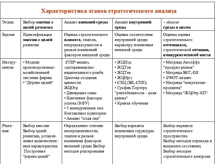 Характеристика этапов стратегического анализа Этапы Выбор миссии и целей развития Анализ внешней среды Анализ