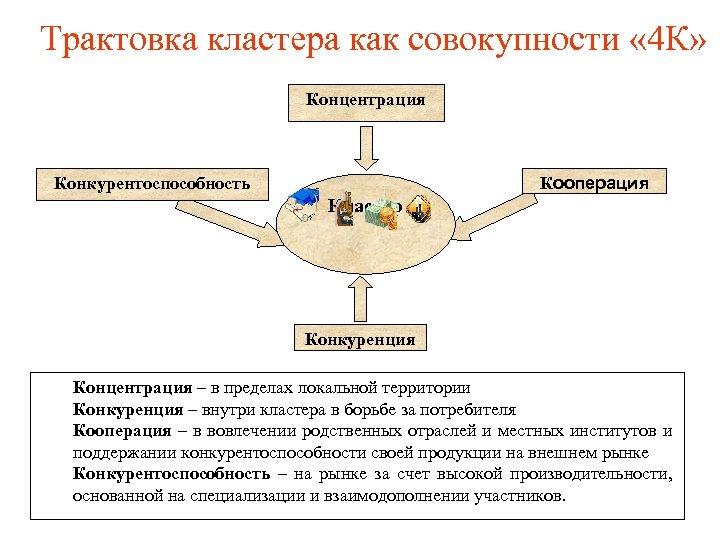 Трактовка кластера как совокупности « 4 К» Концентрация Конкурентоспособность Кооперация Кластер Конкуренция Концентрация –
