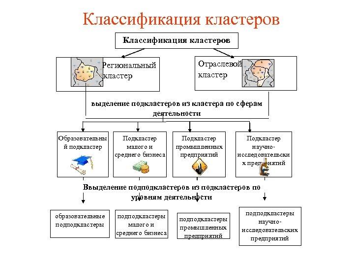 Классификация кластеров Региональный кластер Отраслевой кластер выделение подкластеров из кластера по сферам деятельности Образовательны