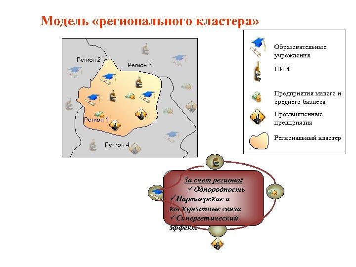Модель «регионального кластера» Образовательные учреждения Регион 2 Регион 3 НИИ Предприятия малого и среднего