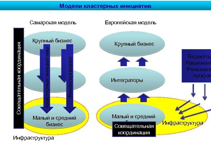 Модели кластерных инициатив Финансирование Крупный бизнес Кластерные инициативы Совещательная координация Самарская модель Малый и