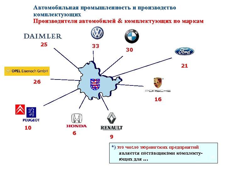 Автомобильная промышленность и производство комплектующих Производители автомобилей & комплектующих по маркам 25 33 30