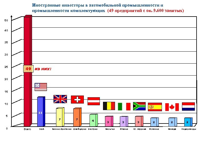 Иностранные инвесторы в автомобильной промышленности и промышленности комплектующих (49 предприятий с ок. 9. 600