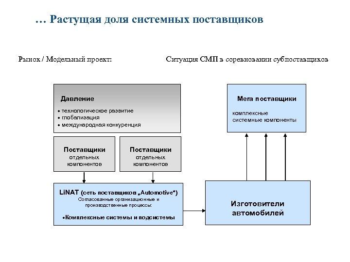 … Растущая доля системных поставщиков Рынок / Модельный проект: Ситуация СМП в соревновании субпоставщиков