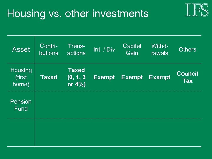 Housing vs. other investments Asset Housing (first home) Pension Fund Contributions Transactions Int. /