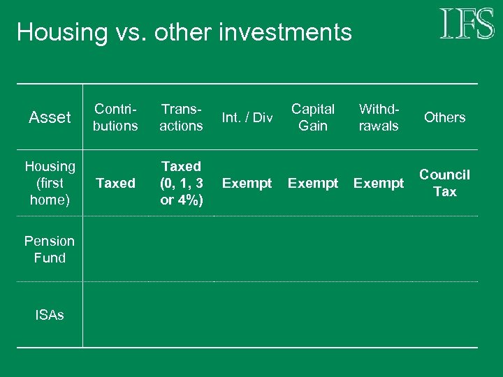 Housing vs. other investments Asset Housing (first home) Pension Fund ISAs Contributions Transactions Int.