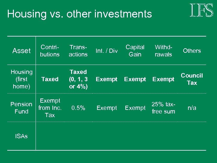 Housing vs. other investments Asset Housing (first home) Contributions Transactions Int. / Div Capital