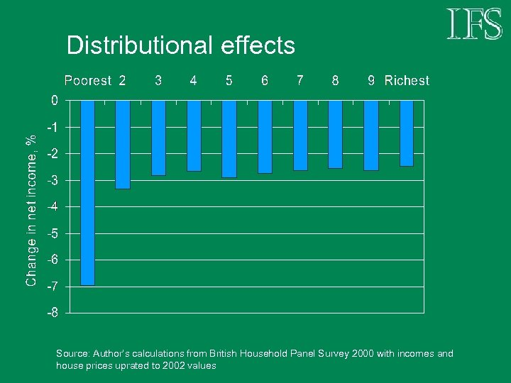 Distributional effects Source: Author's calculations from British Household Panel Survey 2000 with incomes and