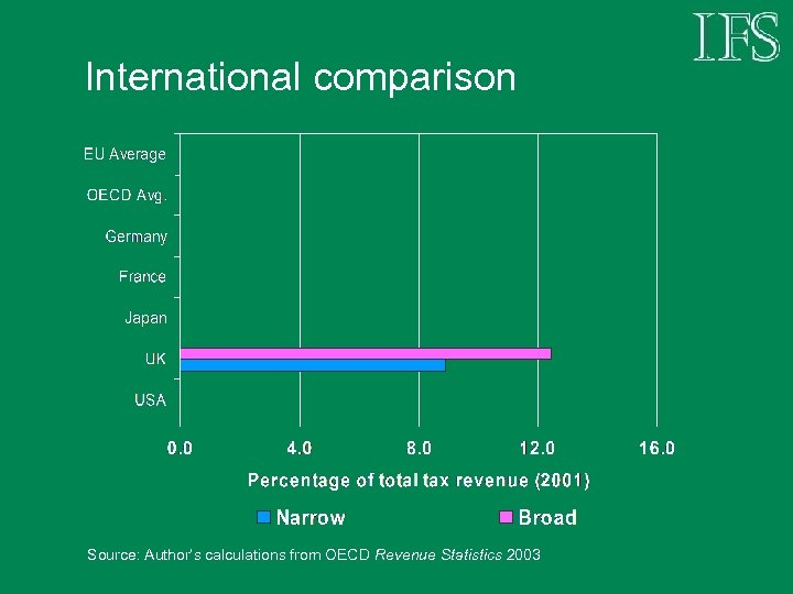 International comparison Source: Author's calculations from OECD Revenue Statistics 2003