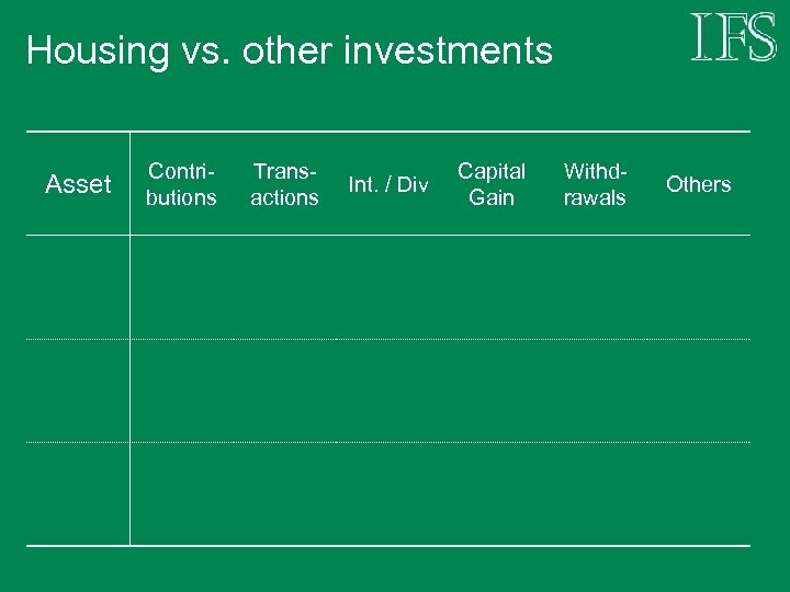 Housing vs. other investments Asset Contributions Transactions Int. / Div Capital Gain Withdrawals Others