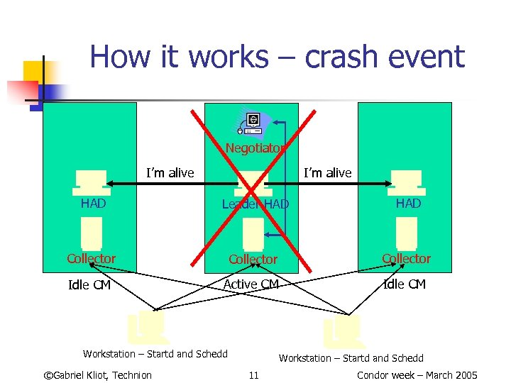 How it works – crash event Negotiator I'm alive HAD Leader HAD Collector Idle