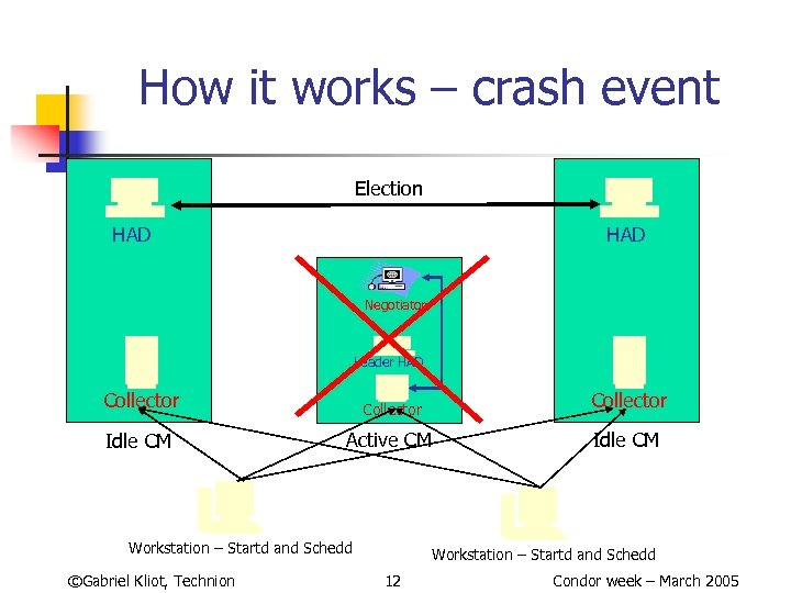 How it works – crash event Election HAD Negotiator Leader HAD Collector Idle CM