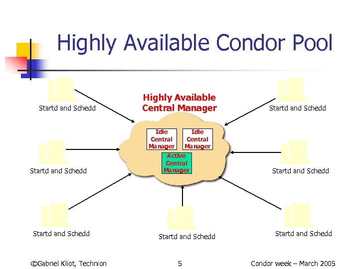 Highly Available Condor Pool Startd and Schedd Highly Available Central Manager Idle Central Manager
