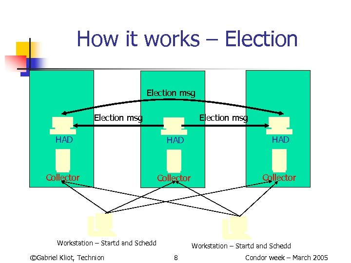 How it works – Election msg HAD HAD Collector Workstation – Startd and Schedd