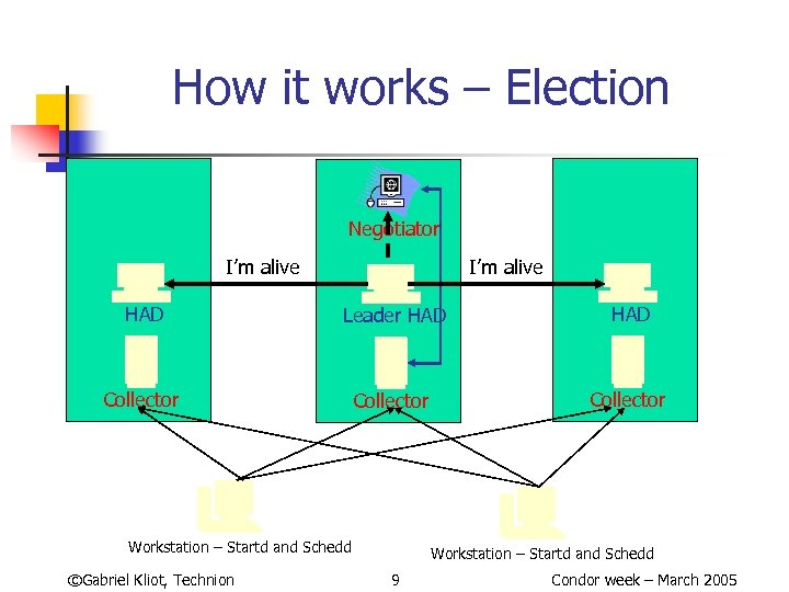 How it works – Election Negotiator I'm alive HAD Leader HAD Collector Workstation –